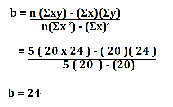 Calculate Linear Regression Equation.