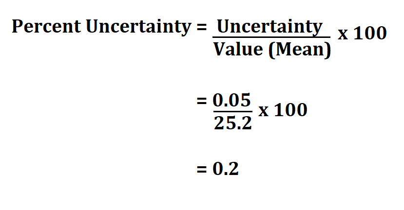 Calculate Percent Uncertainty.