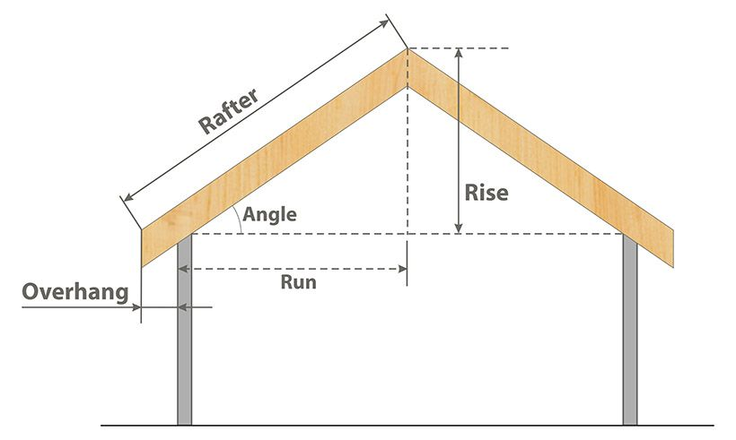 Calculate Roof Pitch Height.