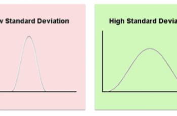 Standard Deviation in Google Sheets.