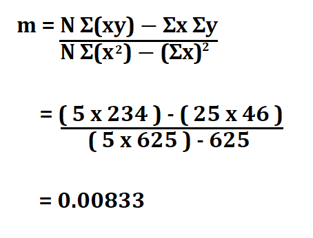 Least Squares Regression Line.