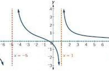Calculate Horizontal Asymptote.