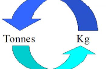Convert Kilograms to Tonnes.