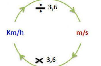 Convert Km/h to M/s.