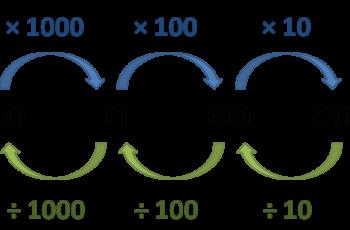 Convert Meters to Centimeters.