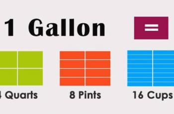 Convert Gallons to Quarts.