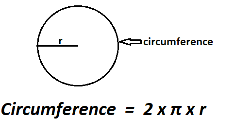 Area of a Circle from Circumference.