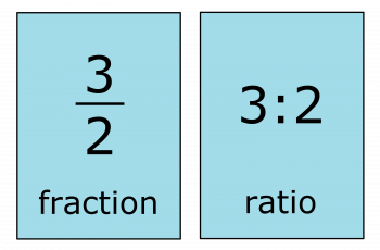Convert Ratio to Fractions.